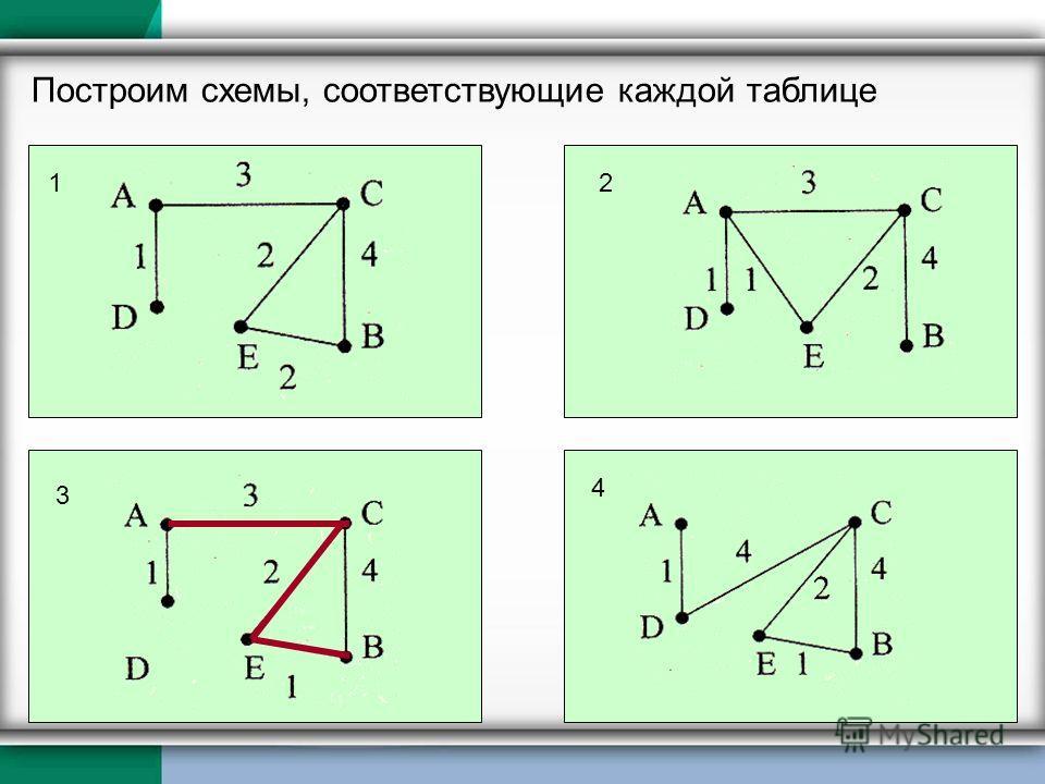 Построим схемы, соответствующие каждой таблице 12 3 4