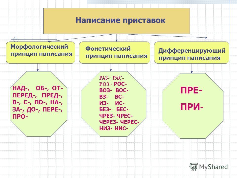 Написание приставок Морфологический принцип написания Фонетический принцип написания Дифференцирующий принцип написания НАД-, ОБ-, ОТ- ПЕРЕД-, ПРЕД-, В-, С-, ПО-, НА-, ЗА-, ДО-, ПЕРЕ-, ПРО- РАЗ- РАС- РОЗ - РОС- ВОЗ- ВОС- ВЗ- ВС- ИЗ- ИС- БЕЗ- БЕС- ЧРЕ