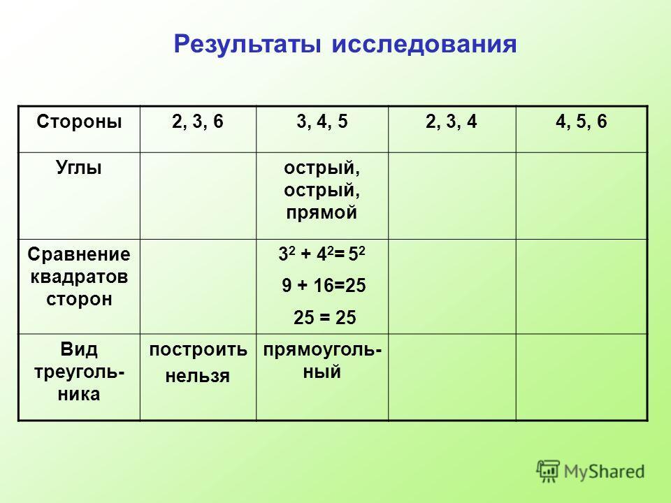 Стороны2, 3, 63, 4, 52, 3, 44, 5, 6 Углыострый, острый, прямой Сравнение квадратов сторон 3 2 + 4 2 = 5 2 9 + 16=25 25 = 25 Вид треуголь- ника построить нельзя прямоуголь- ный Результаты исследования