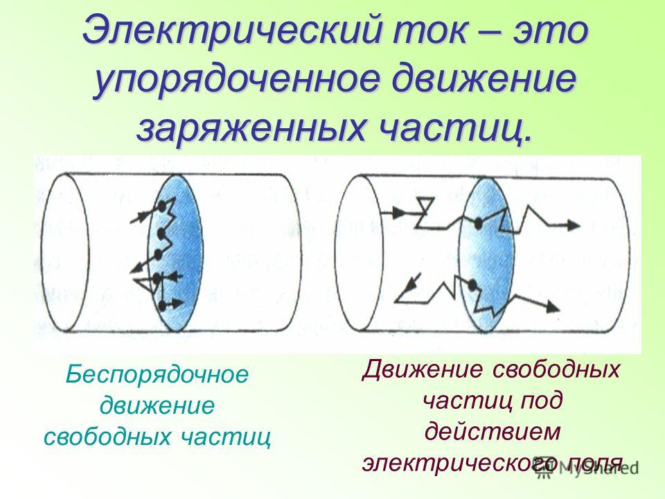 Электрический ток – это упорядоченное движение заряженных частиц. Беспорядочное движение свободных частиц Движение свободных частиц под действием электрического поля
