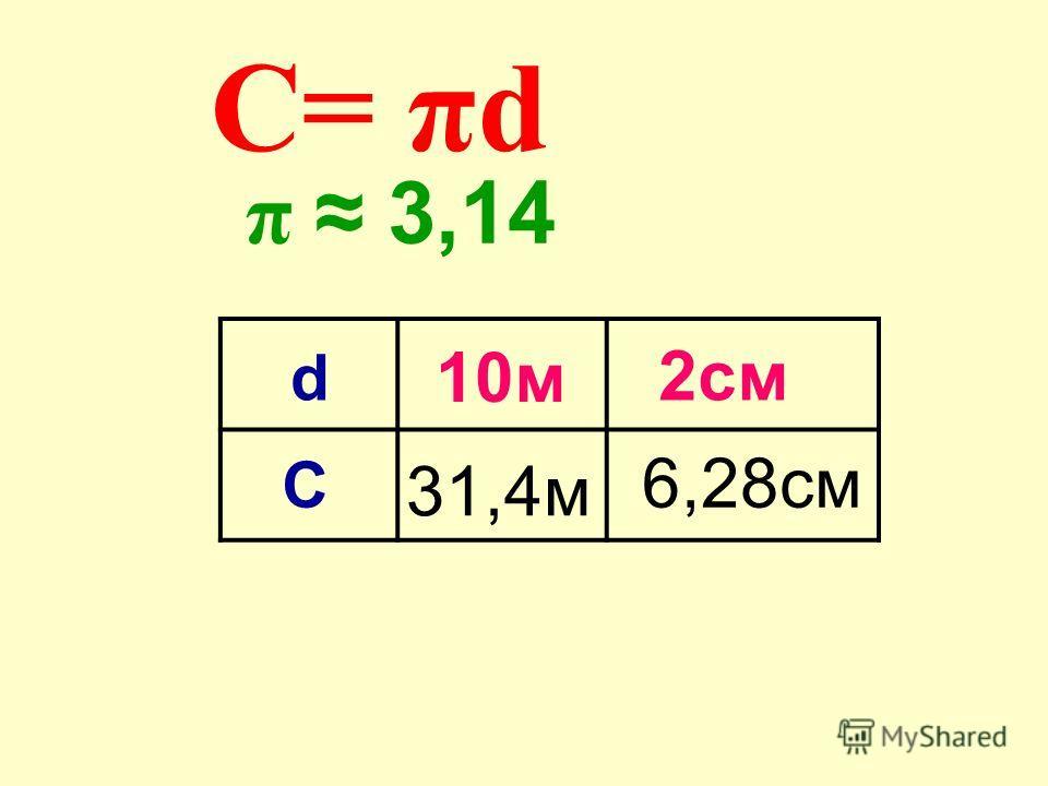 π 3,14 2см С 10м 31,4м d C 3,14 10 = π d =31,4 (м)