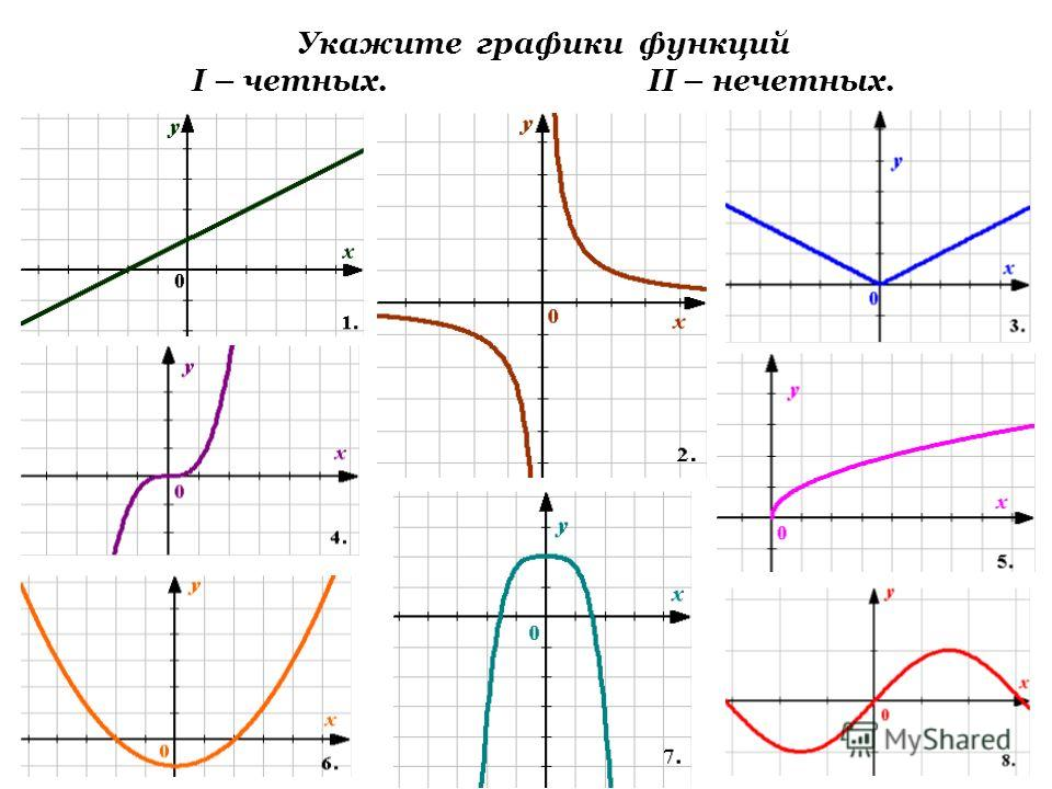 Укажите графики функций I – четных. II – нечетных.