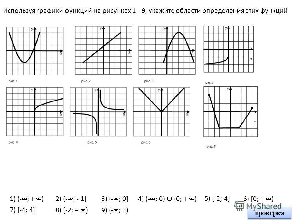 Используя графики функций на рисунках 1 - 9, укажите области определения этих функций 1) (- ; + )2) (- ; - 1]3) (- ; 0]4) (- ; 0) (0; + ) 5) [-2; 4] 6) [0; + ) 8) [-2; + ) 7) [-4; 4] 9) (- ; 3) 1) (- ; + ) 4) (- ; 0) (0; + ) 6) [0; + ) 3) (- ; 0] 7)