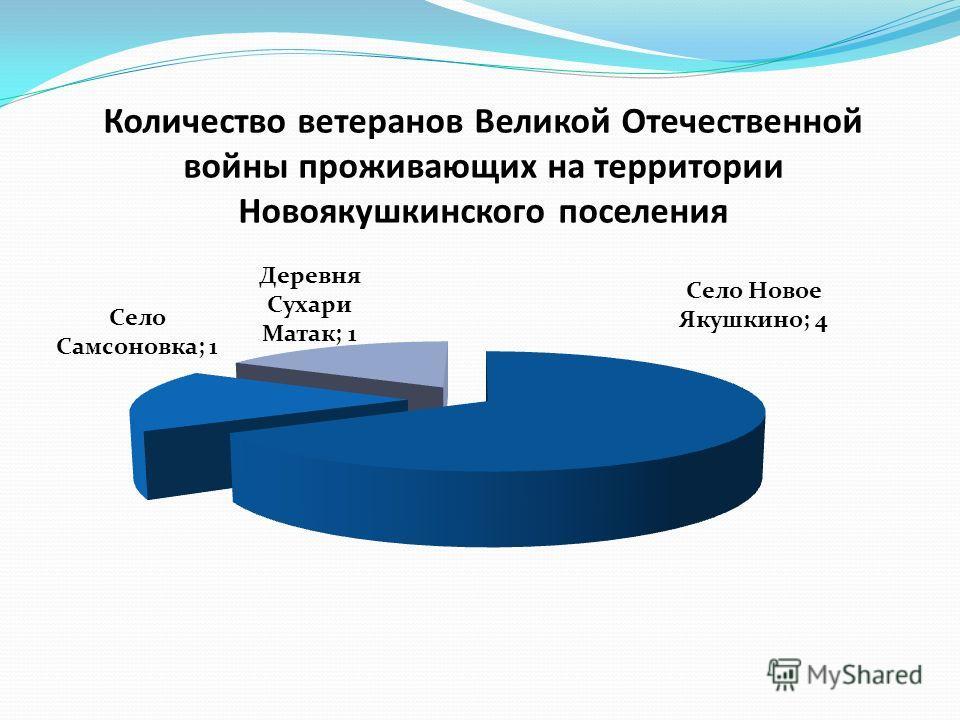 Количество ветеранов Великой Отечественной войны проживающих на территории Новоякушкинского поселения