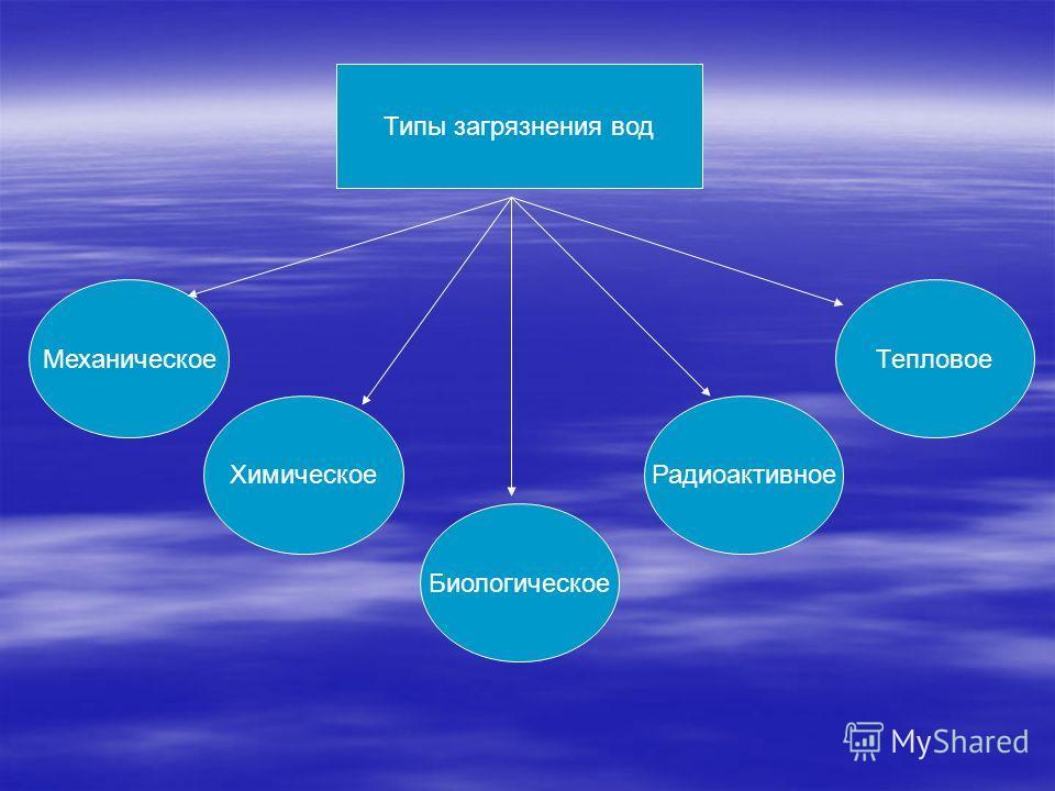 Типы загрязнения вод Механическое Биологическое Тепловое ХимическоеРадиоактивное