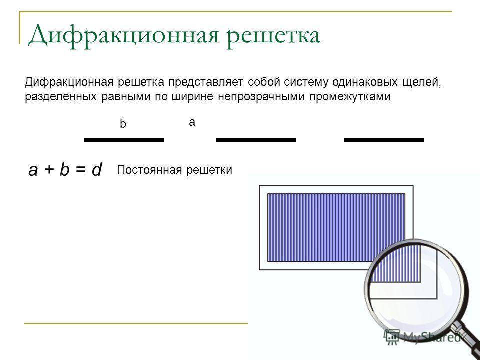 Дифракционная решетка Дифракционная решетка представляет собой систему одинаковых щелей, разделенных равными по ширине непрозрачными промежутками а b a + b = da + b = d Постоянная решетки