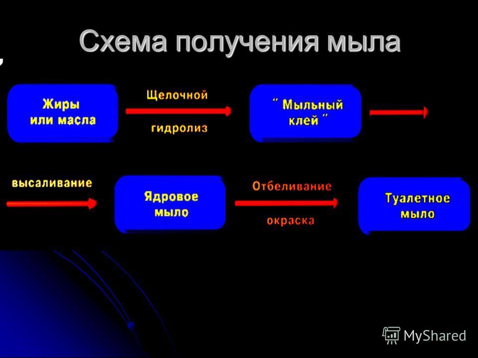 Схема получения мыла