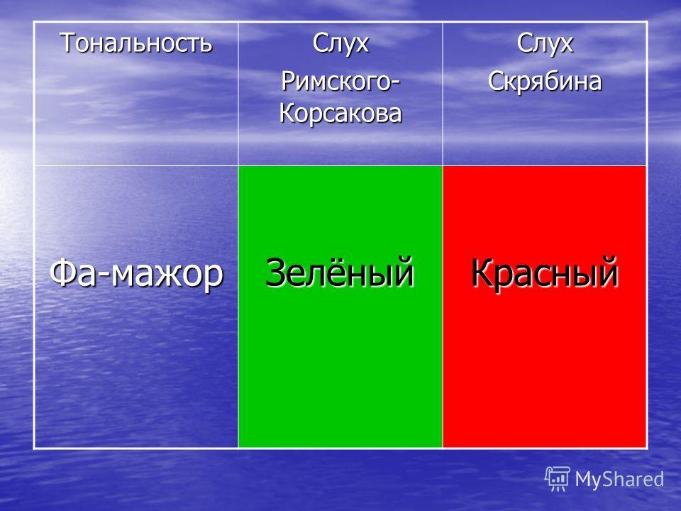 ТональностьСлух Римского- Корсакова СлухСкрябина Фа-мажорЗелёныйКрасный