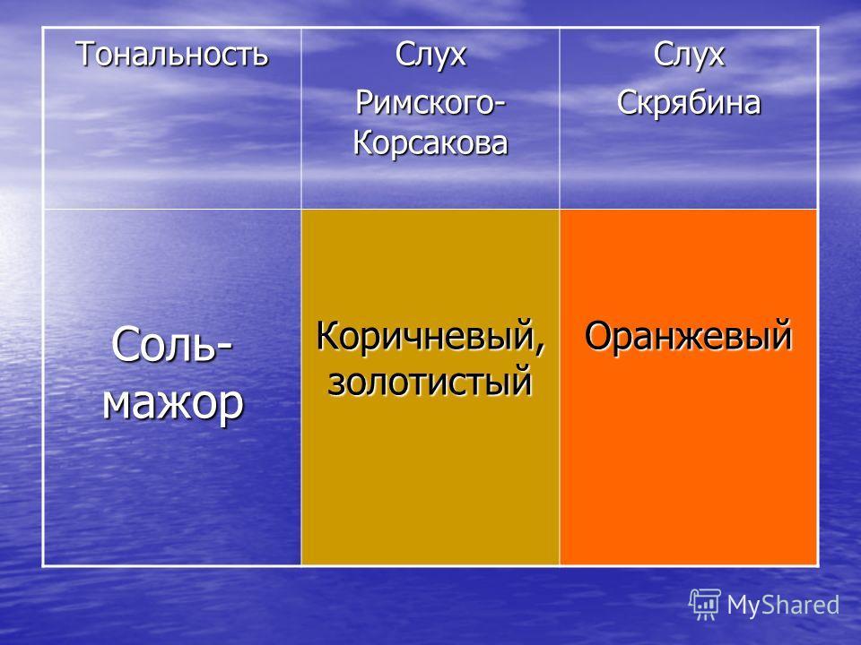 ТональностьСлух СлухСкрябина Соль- мажор Коричневый, золотистый Оранжевый