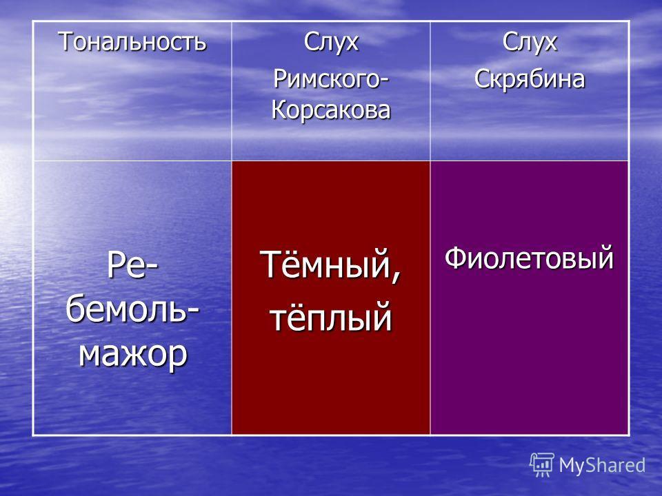 ТональностьСлух Римского- Корсакова СлухСкрябина Ре- бемоль- мажор Тёмный,тёплыйФиолетовый