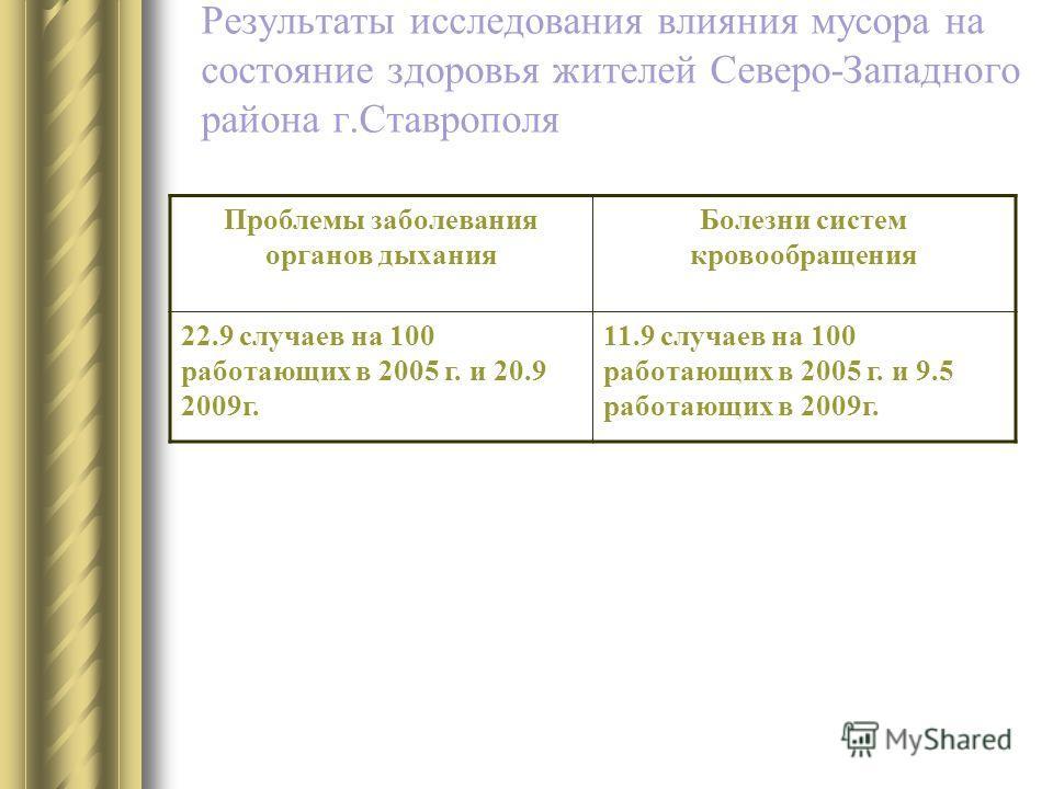 Результаты исследования влияния мусора на состояние здоровья жителей Северо-Западного района г.Ставрополя Проблемы заболевания органов дыхания Болезни систем кровообращения 22.9 случаев на 100 работающих в 2005 г. и 20.9 2009г. 11.9 случаев на 100 ра