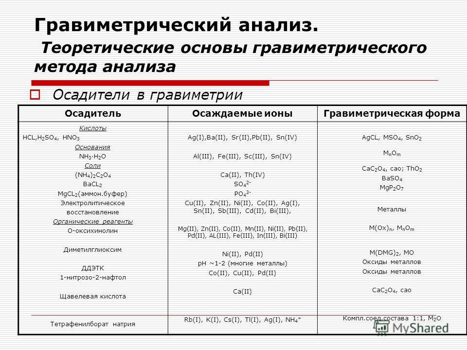 Гравиметрический анализ. Теоретические основы гравиметрического метода анализа Осадители в гравиметрии ОсадительОсаждаемые ионыГравиметрическая форма Кислоты HCL,H 2 SO 4, HNO 3 Основания NH 3 ·H 2 O Соли (NH 4 ) 2 C 2 O 4 BaCL 2 MgCL 2 (аммон.буфер)