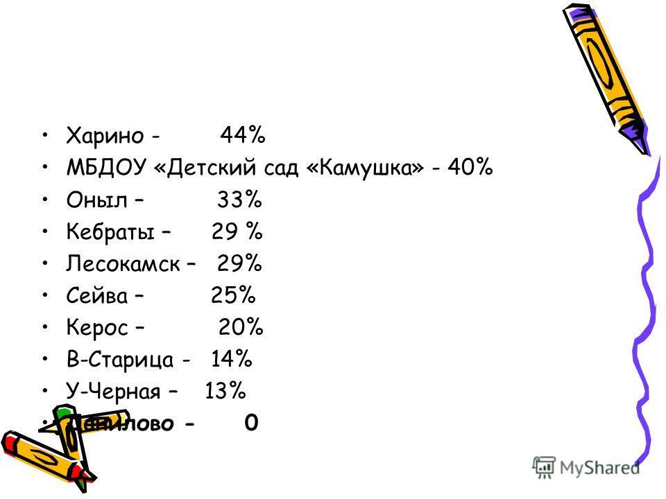 Харино - 44% МБДОУ «Детский сад «Камушка» - 40% Оныл – 33% Кебраты – 29 % Лесокамск – 29% Сейва – 25% Керос – 20% В-Старица - 14% У-Черная – 13% Данилово - 0