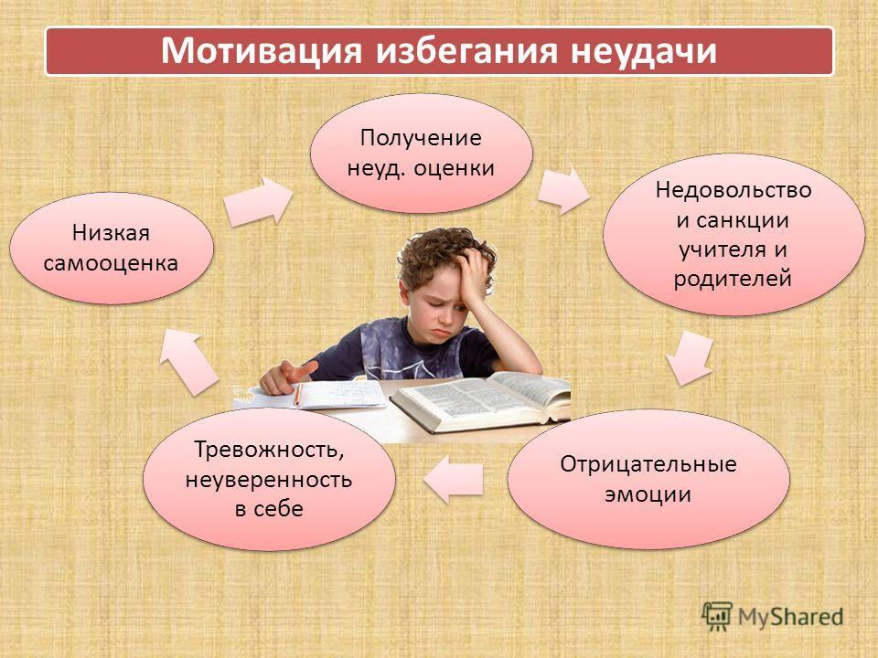 Мотивация избегания неудачи Получение неуд. оценки Недовольство и санкции учителя и родителей Отрицательные эмоции Тревожность, неуверенность в себе Низкая самооценка