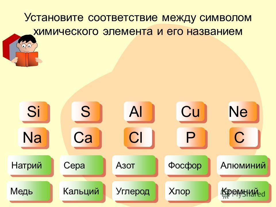 Установите соответствие между символом химического элемента и его названием Сера Фосфор Азот Натрий Алюминий Углерод Кальций Медь Кремний Хлор S S Cu Al Si Ne Cl Ca Na C C P P