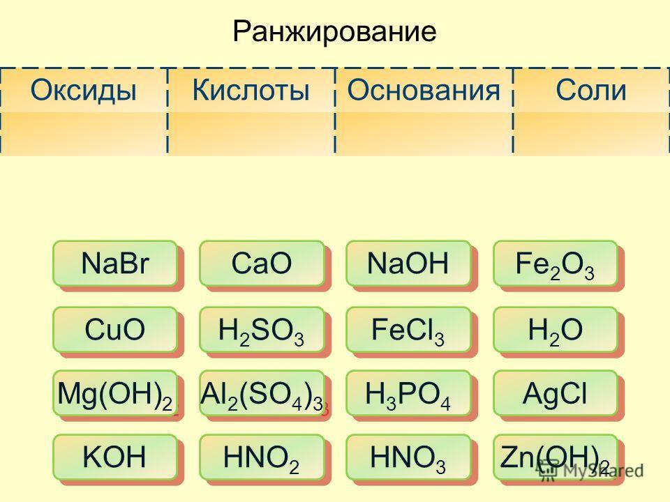 Ранжирование ОксидыКислотыОснованияСоли CaO H 2 SO 3 Al 2 (SO 4 ) 3 HNO 2 NaOH FeCl 3 H 3 PO 4 HNO 3 NaBr CuO Mg(OH) 2 KOH H2OH2O H2OH2O AgCl Zn(OH) 2 Fe 2 O 3