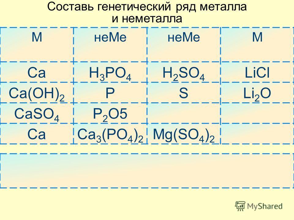 Составь генетический ряд металла и неметалла МнеМе М CaH 3 PO 4 H 2 SO 4 LiCl Ca(OH) 2 PSLi 2 O CaSO 4 P2O5P2O5 CaCa 3 (PO 4 ) 2 Mg(SO 4 ) 2
