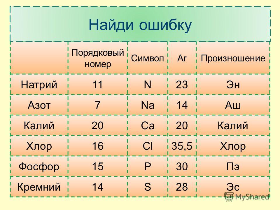 Порядковый номер СимволArПроизношение Натрий11N23Эн Азот7Na14Аш Калий20Ca20Калий Хлор16Cl35,5Хлор Фосфор15P30Пэ Кремний14S28Эс Найди ошибку