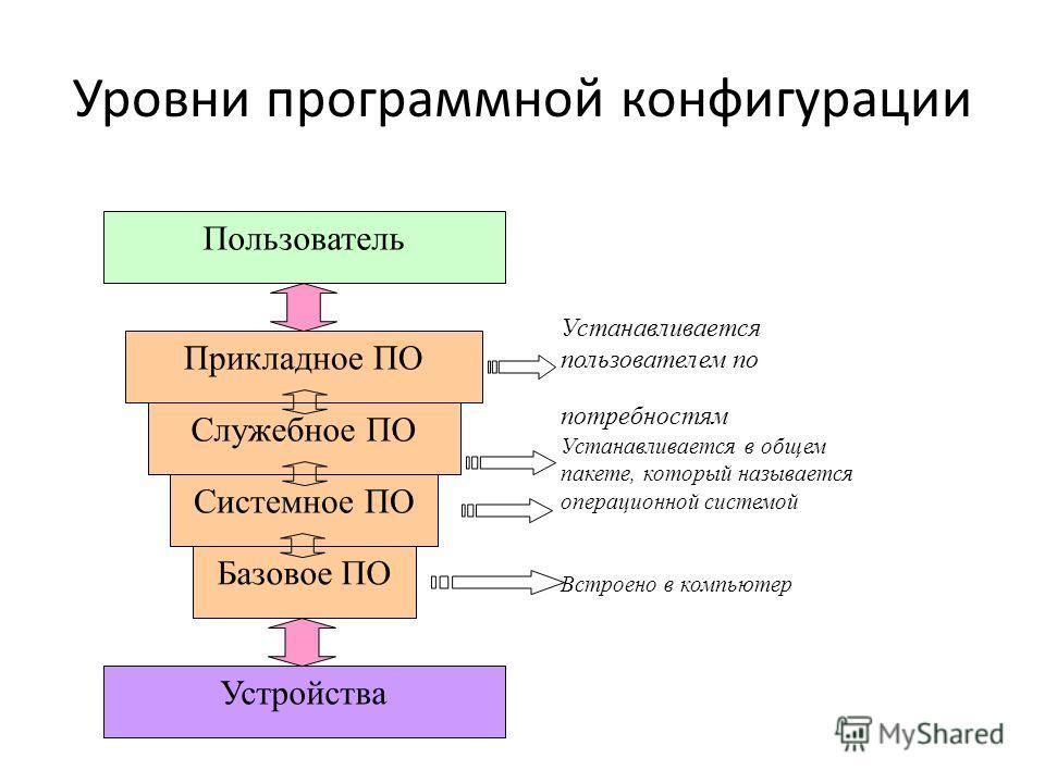 Уровни программной конфигурации Базовое ПО Системное ПО Служебное ПО Прикладное ПО Пользователь Устройства Встроено в компьютер Устанавливается в общем пакете, который называется операционной системой Устанавливается пользователем по потребностям