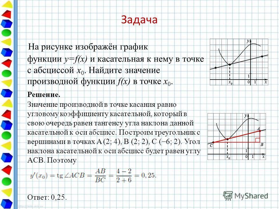 Задача На рисунке изображён график функции y=f(x) и касательная к нему в точке с абсциссой x 0. Найдите значение производной функции f(x) в точке x 0. Решение. Значение производной в точке касания равно угловому коэффициенту касательной, который в св
