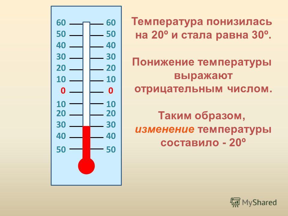 00 20 10 20 30 40 50 60606060 Температура понизилась на 20º и стала равна 30º. Понижение температуры выражают отрицательным числом. Таким образом, изменение температуры составило - 20º