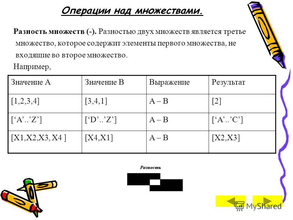 Операции над множествами. Пересечение множеств (*). Пересечением двух множеств является третье множество, которое содержит элементы, входящие одновременно в оба множества. Например, Значение АЗначение ВВыражениеРезультат [1,2,3][1,4,2,5]A * B[1,2] [A