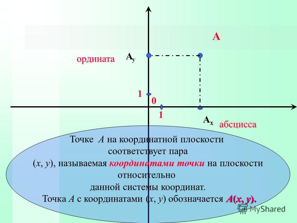 1 1 0 A AxAx AyAy абсцисса ордината Точке А на координатной плоскости соответствует пара (x, y), называемая координатами точки на плоскости относительно данной системы координат. А(x, y). Точка А с координатами (x, y) обозначается А(x, y).