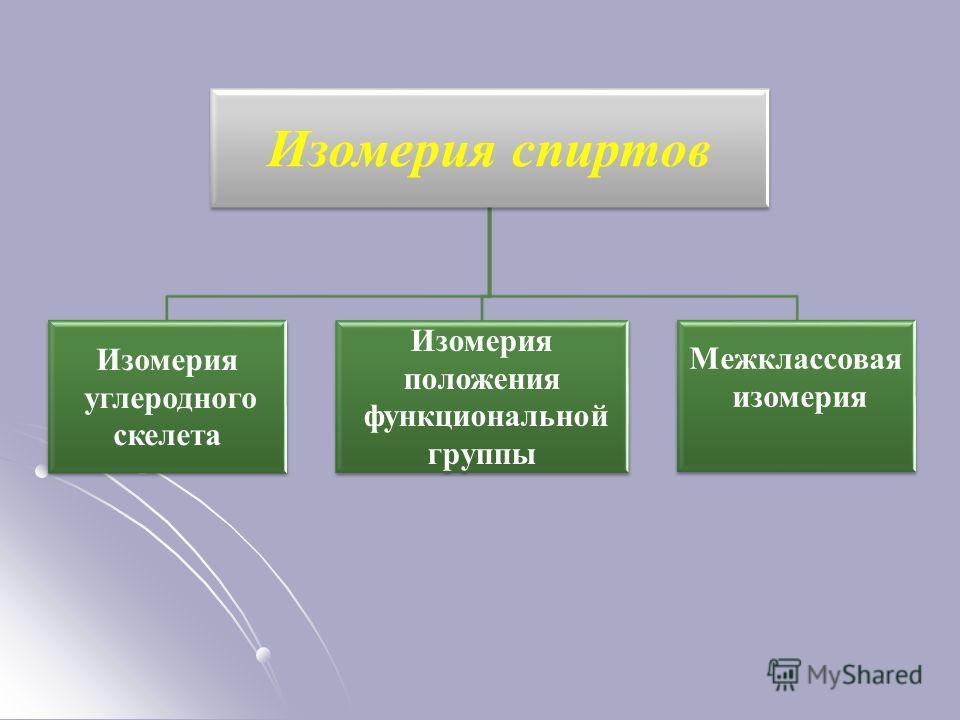 Изомерия спиртов Изомерия углеродного скелета Изомерия положения функциональной группы Межклассовая изомерия