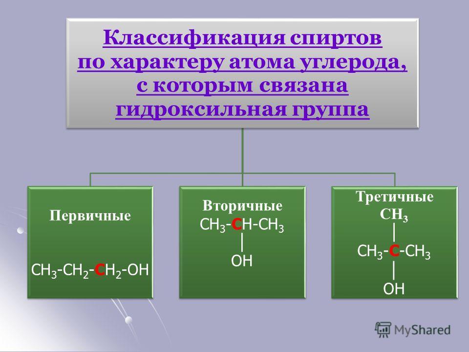 Классификация спиртов по характеру атома углерода, с которым связана гидроксильная группа Первичные СН3-СН2-СН2- ОН Вторичные СН3-СН-СН3 ОН Третичные СН3 СН3-С-СН3 ОН