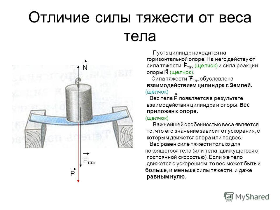 Отличие силы тяжести от веса тела Пусть цилиндр находится на горизонтальной опоре. На него действуют сила тяжести F тяж (щелчок) и сила реакции опоры N (щелчок). Сила тяжести F тяж обусловлена взаимодействием цилиндра с Землей. (щелчок) Вес тела P по