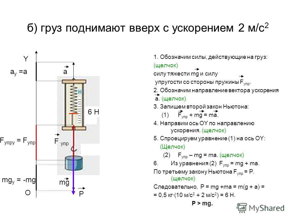 б) груз поднимают вверх с ускорением 2 м/c 2 1. Обозначим силы, действующие на груз: (щелчок) силу тяжести mg и силу упругости со стороны пружины F упр. 2. Обозначим направление вектора ускорения a. (щелчок) 3. Запишем второй закон Ньютона: (1) F упр