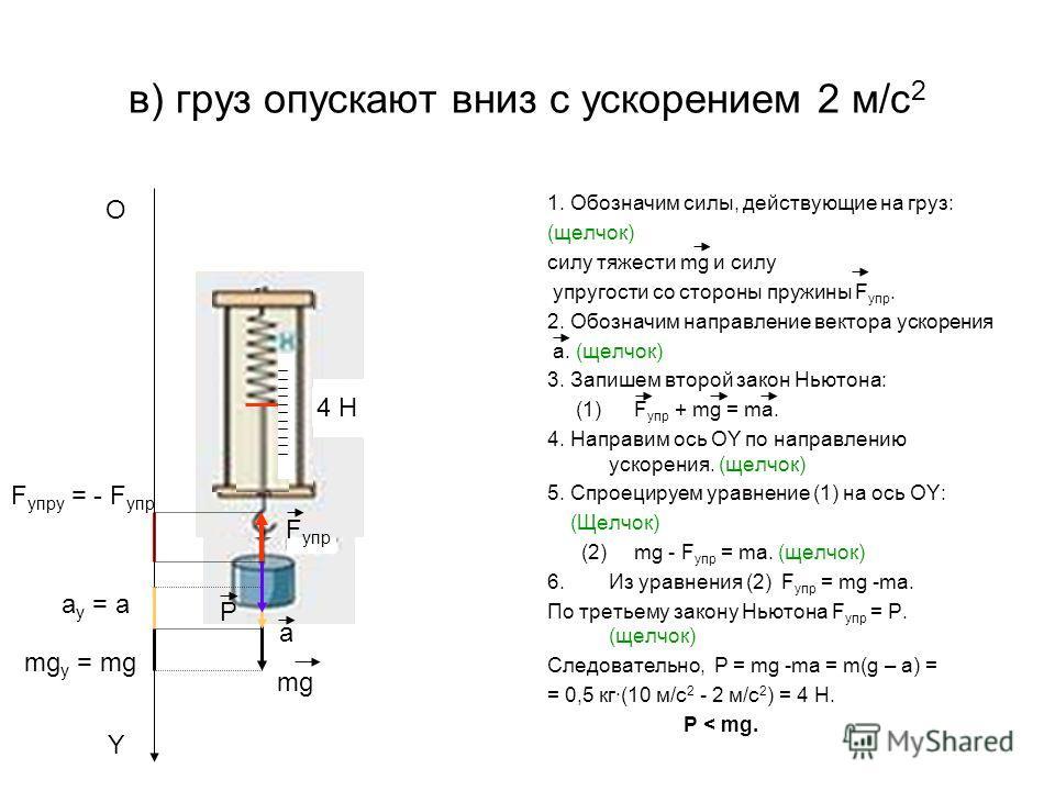 в) груз опускают вниз с ускорением 2 м/c 2 1. Обозначим силы, действующие на груз: (щелчок) силу тяжести mg и силу упругости со стороны пружины F упр. 2. Обозначим направление вектора ускорения a. (щелчок) 3. Запишем второй закон Ньютона: (1) F упр +