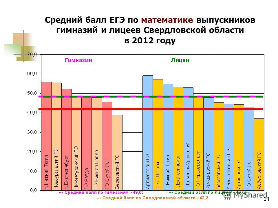 14 Средний балл ЕГЭ по математике выпускников гимназий и лицеев Свердловской области в 2012 году
