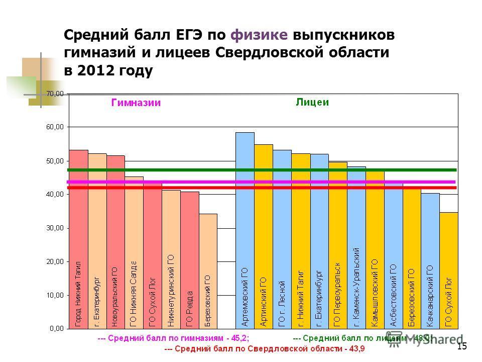 15 Средний балл ЕГЭ по физике выпускников гимназий и лицеев Свердловской области в 2012 году