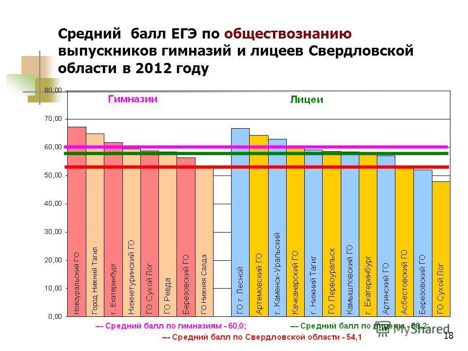 18 Средний балл ЕГЭ по обществознанию выпускников гимназий и лицеев Свердловской области в 2012 году
