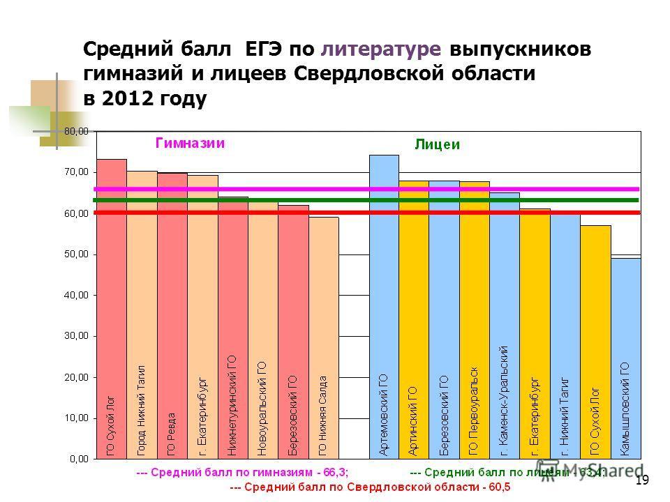 19 Средний балл ЕГЭ по литературе выпускников гимназий и лицеев Свердловской области в 2012 году