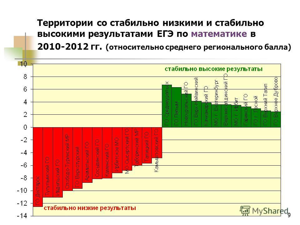 9 Территории со стабильно низкими и стабильно высокими результатами ЕГЭ по математике в 2010-2012 гг. (относительно среднего регионального балла)