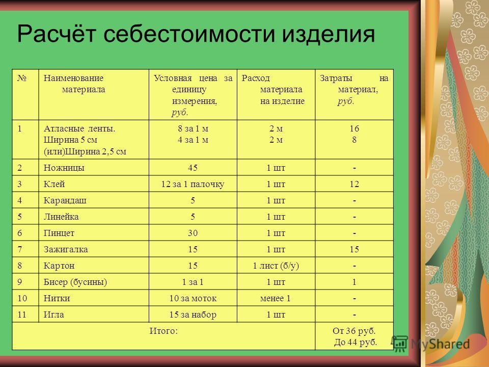 Расчёт себестоимости изделия Наименование материала Условная цена за единицу измерения, руб. Расход материала на изделие Затраты на материал, руб. 1Атласные ленты. Ширина 5 см (или)Ширина 2,5 см 8 за 1 м 4 за 1 м 2 м 16 8 2Ножницы451 шт- 3Клей12 за 1