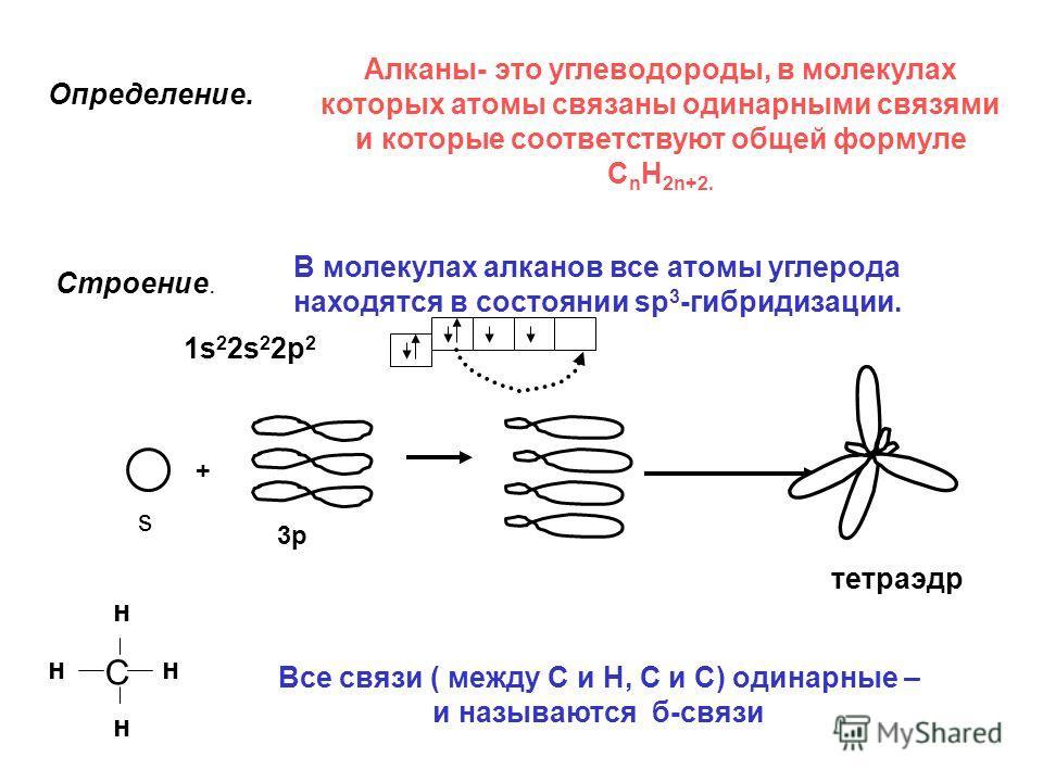 Определение. Алканы- это углеводороды, в молекулах которых атомы связаны одинарными связями и которые соответствуют общей формуле C n H 2n+2. Строение. В молекулах алканов все атомы углерода находятся в состоянии sp 3 -гибридизации. тетраэдр + 1s 2 2