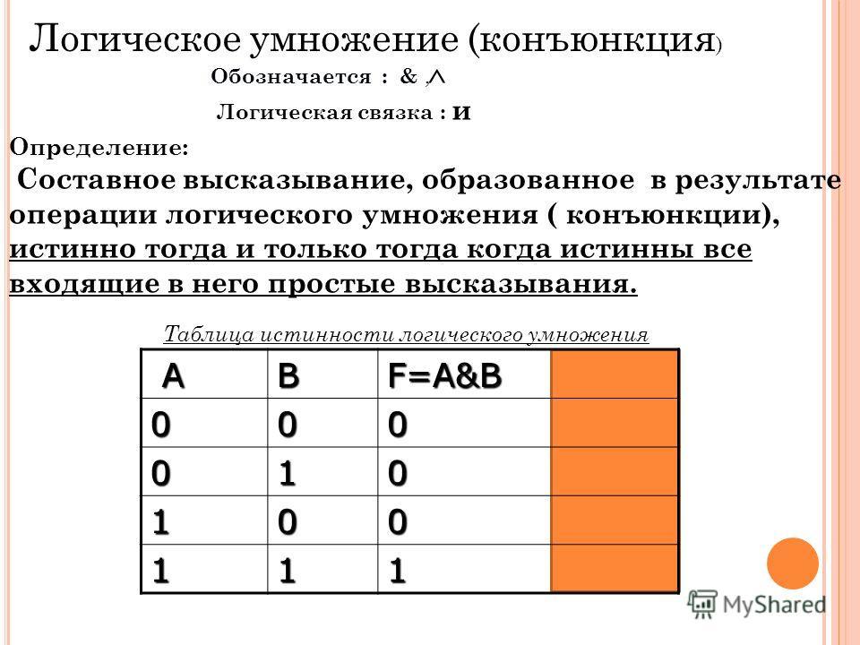 AB F=A&B 000 010 100 111 Логическое умножение (конъюнкция ) Обозначается : & Обозначается : &, ^ Логическая связка : и Определение: Составное высказывание, образованное в результате операции логического умножения ( конъюнкции), истинно тогда и только