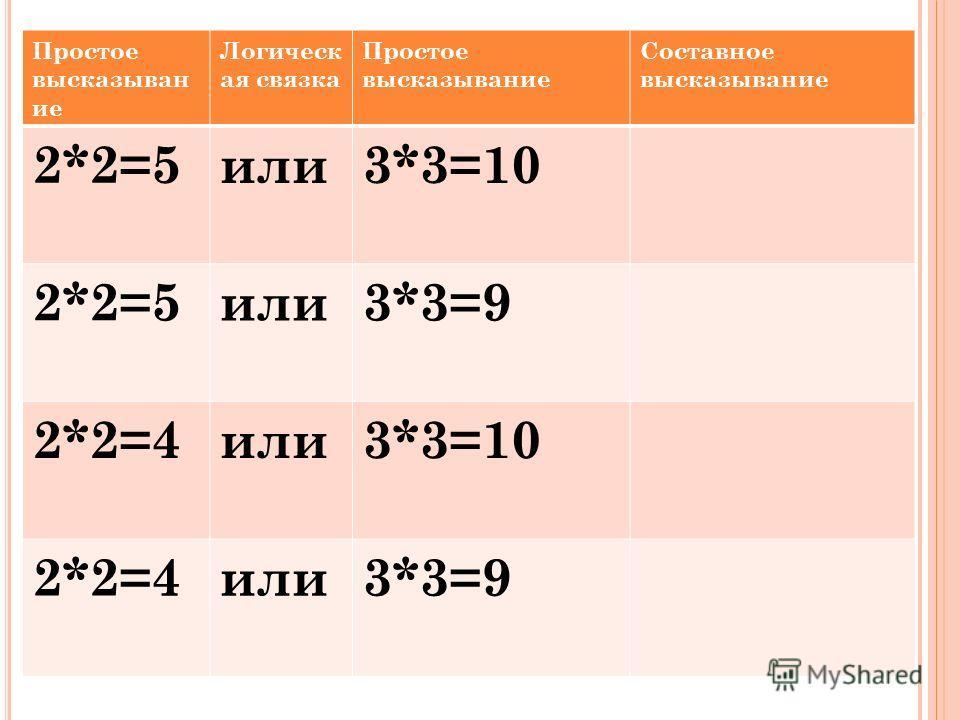 Простое высказыван ие Логическ ая связка Простое высказывание Составное высказывание 2*2=5или3*3=10 2*2=5или3*3=9 2*2=4или3*3=10 2*2=4или3*3=9