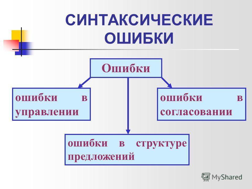 СИНТАКСИЧЕСКИЕ ОШИБКИ Ошибки ошибки в управлении ошибки в согласовании ошибки в структуре предложений