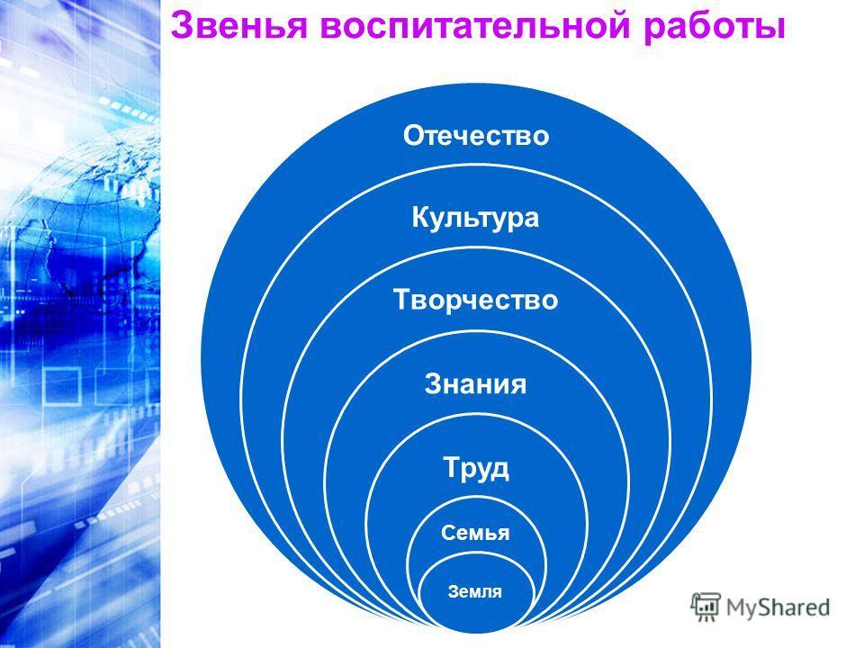 Звенья воспитательной работы Отечество Культура Творчество Знания Труд Семья Земля