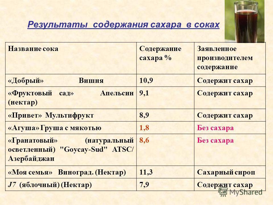 Название сокаСодержание сахара % Заявленное производителем содержание «Добрый» Вишня10,9Содержит сахар «Фруктовый сад» Апельсин (нектар) 9,1Содержит сахар «Привет» Мультифрукт8,9Содержит сахар «Агуша» Груша с мякотью1,8Без сахара «Гранатовый» (натура