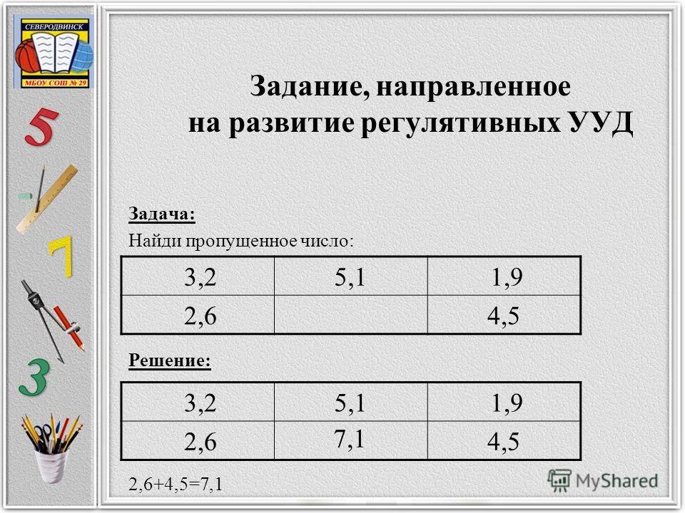 Задание, направленное на развитие регулятивных УУД Задача: Найди пропущенное число: 3,25,1 1,9 2,64,5 Решение: 3,25,1 1,9 2,64,5 2,6+4,5=7,1 7,1