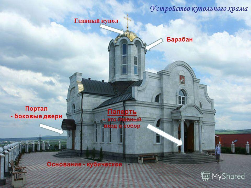 Паперть – это главный вход в собор Устройство купольного храма Основание - кубическое Главный купол Барабан Портал - боковые двери