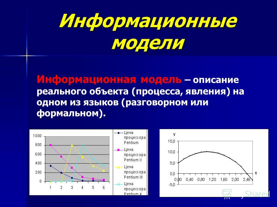 Информационные модели Информационная модель – описание реального объекта (процесса, явления) на одном из языков (разговорном или формальном).