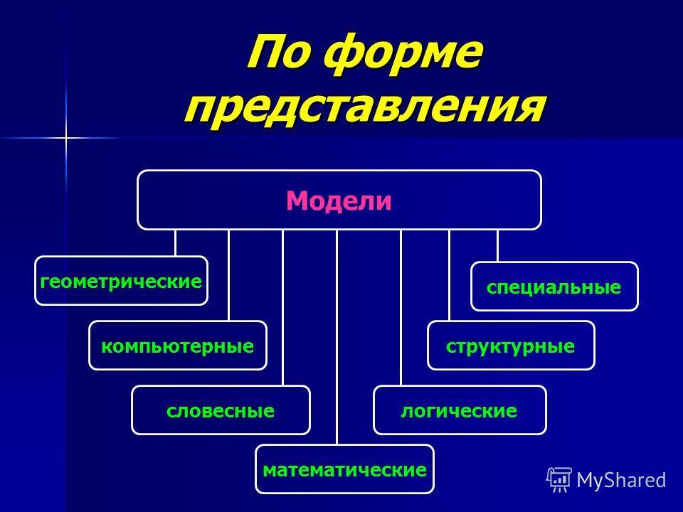 По форме представления Модели геометрические компьютерныеструктурные математические словесные специальные логические
