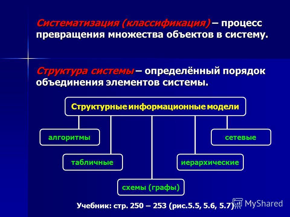 Систематизация (классификация) – процесс превращения множества объектов в систему. Структура системы – определённый порядок объединения элементов системы. Структурные информационные модели алгоритмы табличные схемы (графы) иерархические сетевые Учебн