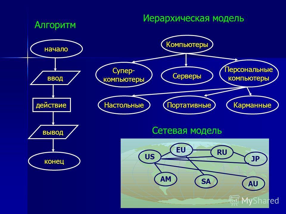 начало ввод действие вывод конец Алгоритм Компьютеры Супер- компьютеры Серверы Персональные компьютеры НастольныеПортативныеКарманные Иерархическая модель Сетевая модель US AM EU RU SA AU JP